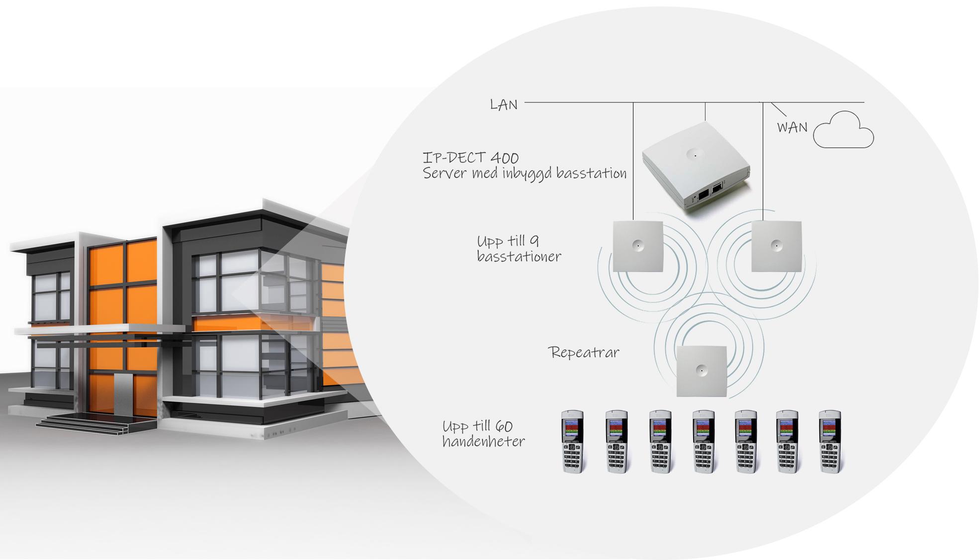 ipdect400 inbuilding