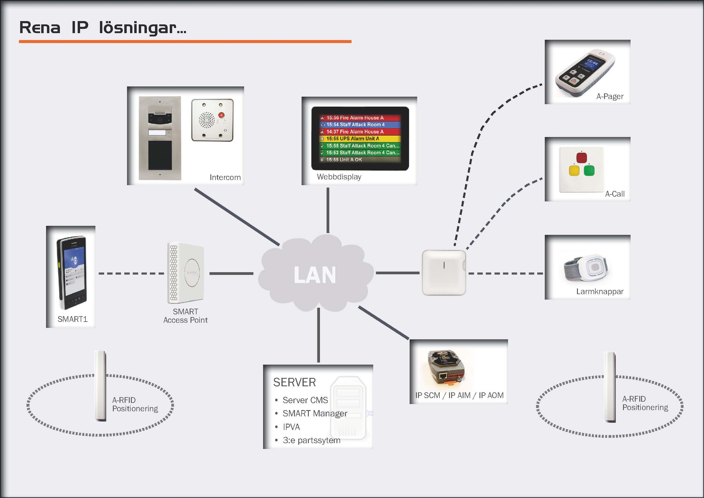 Rena IP lösningar - SMART1