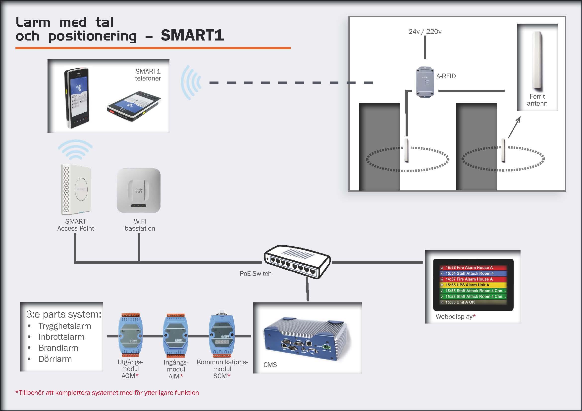 Larm med tal och positionering - SMART1
