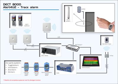 DECT 8000 och A4U2 Trace alarm