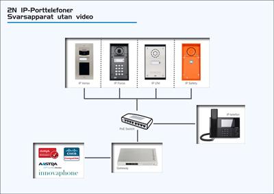 IP-Porttelefoner