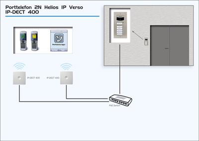 IP Verso och IP-DECT 400