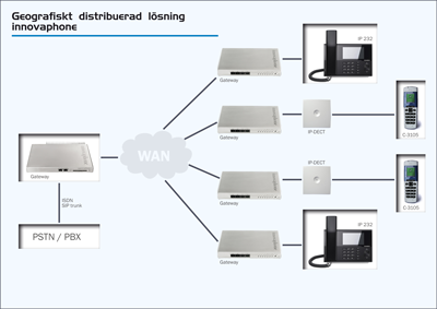 ip pbx distributed solution